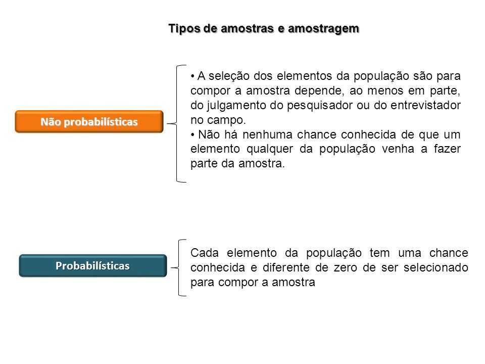 Tipos de amostras e amostragem