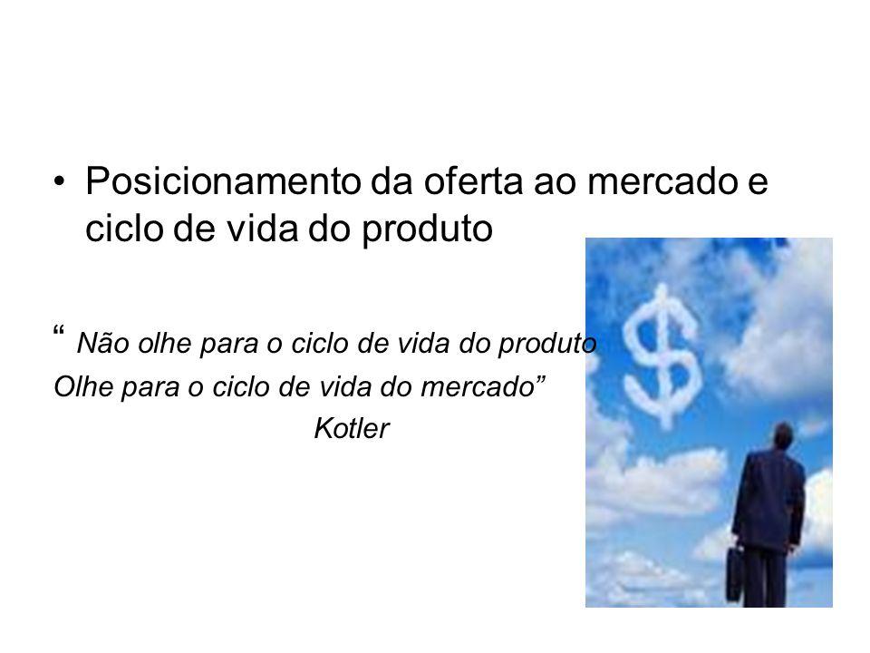 Posicionamento da oferta ao mercado e ciclo de vida do produto
