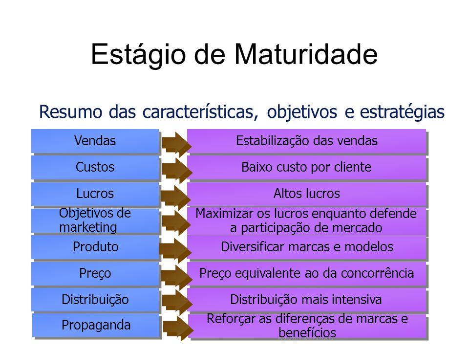 Estágio de Maturidade Resumo das características, objetivos e estratégias. Vendas. Estabilização das vendas.