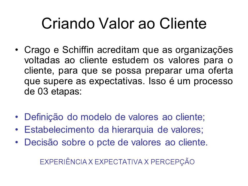 Criando Valor ao Cliente