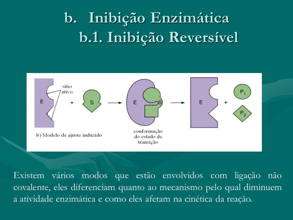 Inibição Enzimática b.1. Inibição Reversível