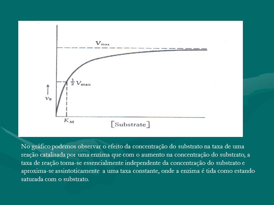 No gráfico podemos observar o efeito da concentração do substrato na taxa de uma reação catalisada por uma enzima que com o aumento na concentração do substrato, a taxa de reação torna-se essencialmente independente da concentração do substrato e aproxima-se assintoticamente a uma taxa constante, onde a enzima é tida como estando saturada com o substrato.