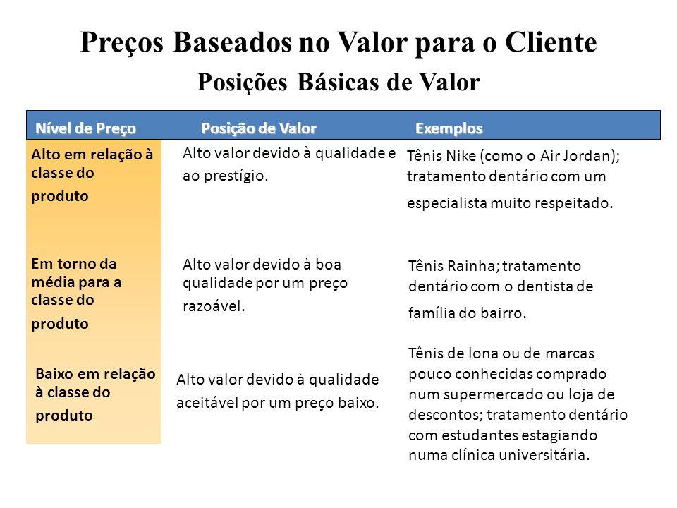Preços Baseados no Valor para o Cliente Posições Básicas de Valor