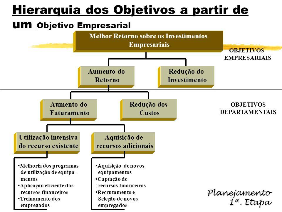Hierarquia dos Objetivos a partir de um Objetivo Empresarial