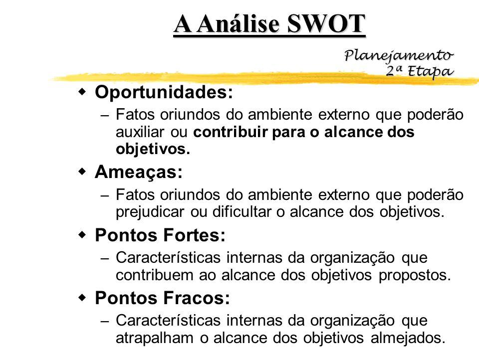 A Análise SWOT Oportunidades: Ameaças: Pontos Fortes: Pontos Fracos: