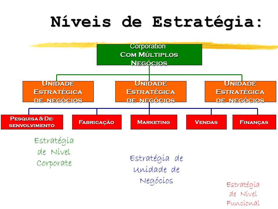 Níveis de Estratégia: Estratégia de Nivel Corporate Estratégia de