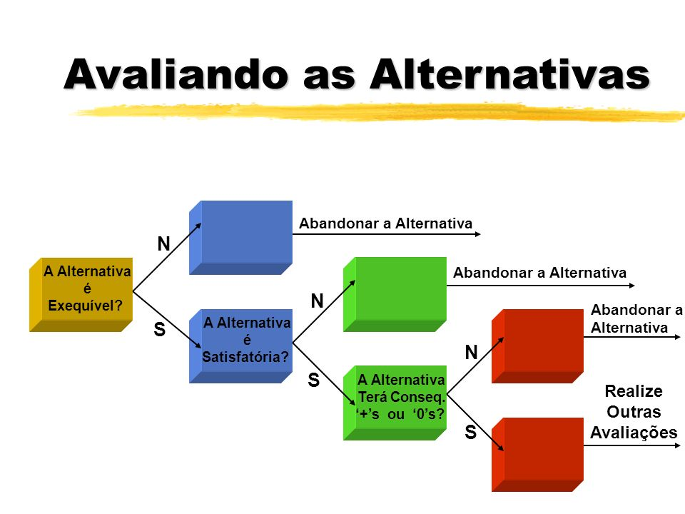 Avaliando as Alternativas