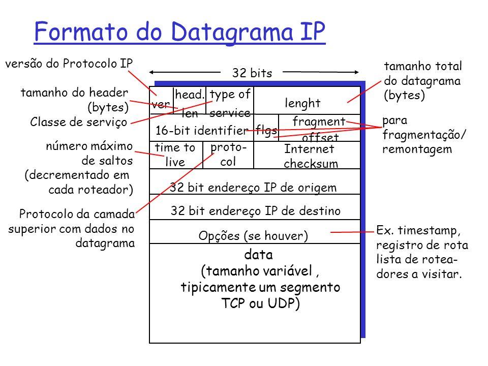 Formato do Datagrama IP