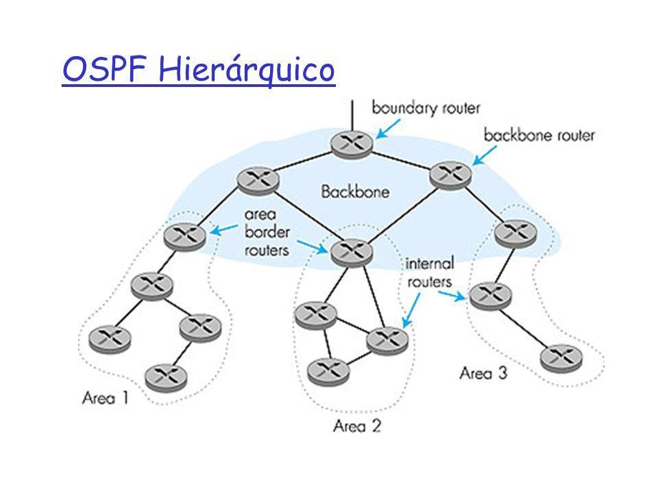 OSPF Hierárquico