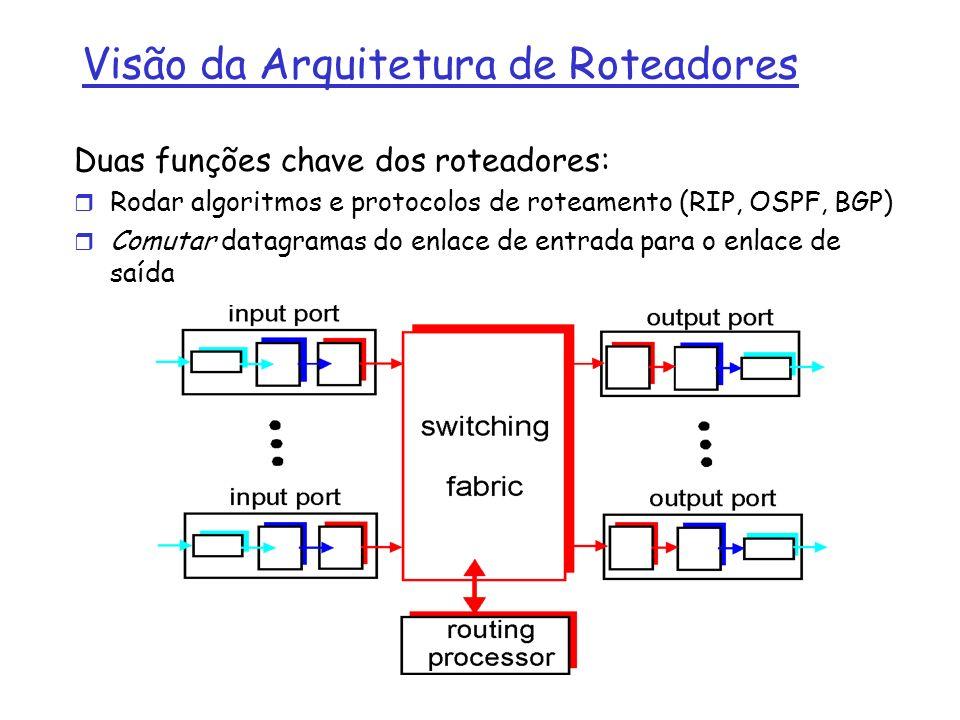 Visão da Arquitetura de Roteadores