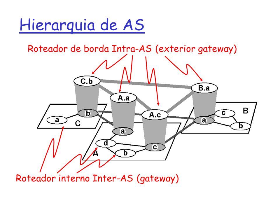 Hierarquia de AS Roteador de borda Intra-AS (exterior gateway)