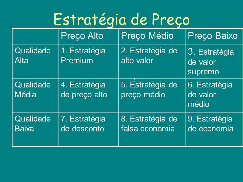 Estratégia de Preço . Preço Alto Preço Médio Preço Baixo