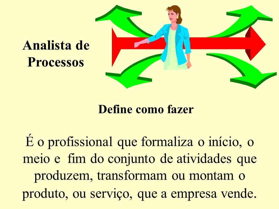 Analista de Processos Define como fazer.