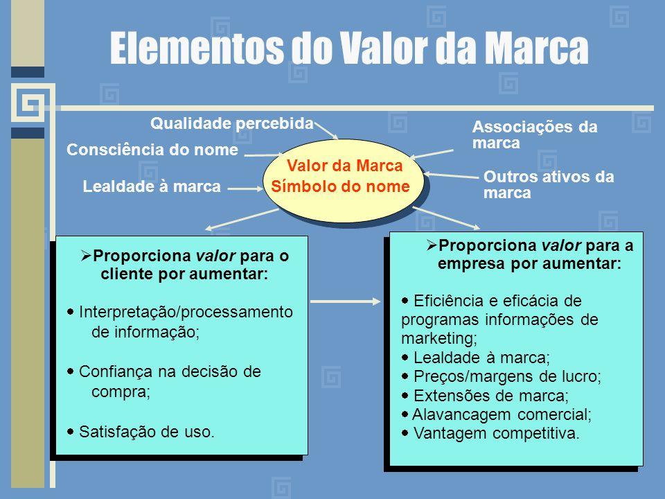 Elementos do Valor da Marca