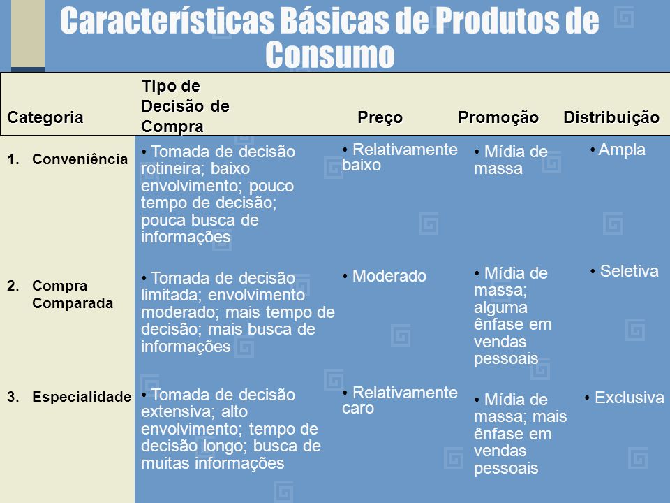 Características Básicas de Produtos de Consumo
