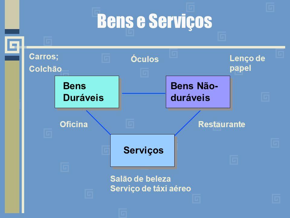 Bens e Serviços Bens Duráveis Bens Não-duráveis Serviços Carros;