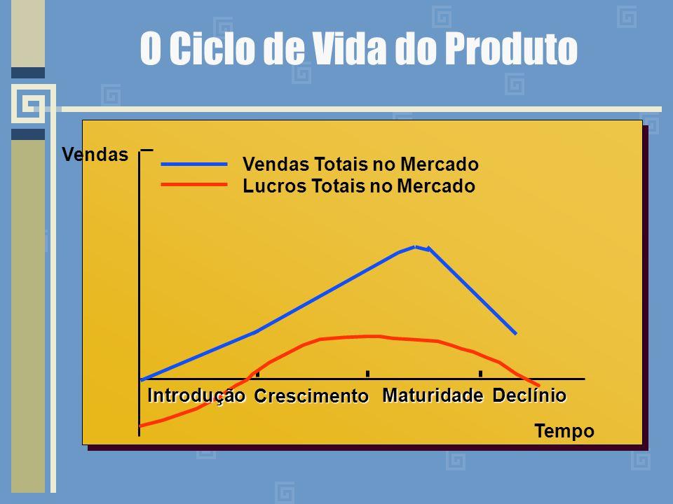 O Ciclo de Vida do Produto