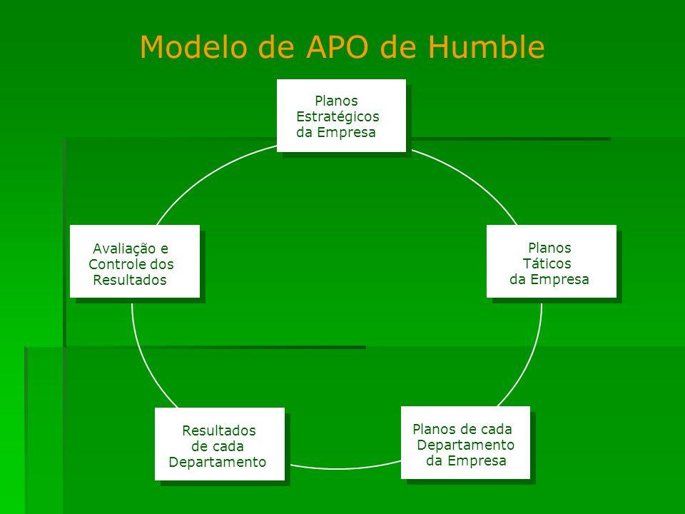 Modelo de APO de Humble Planos Estratégicos da Empresa Avaliação e