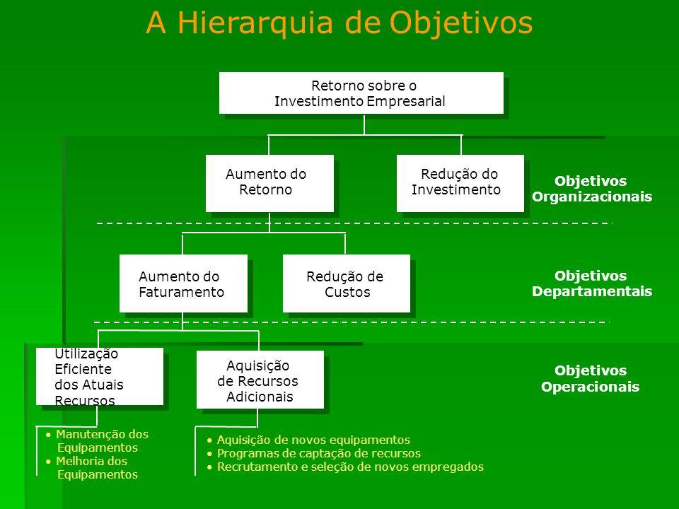 A Hierarquia de Objetivos
