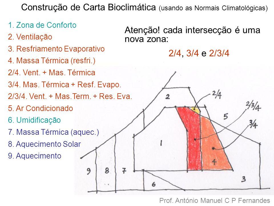 Construção de Carta Bioclimática (usando as Normais Climatológicas)