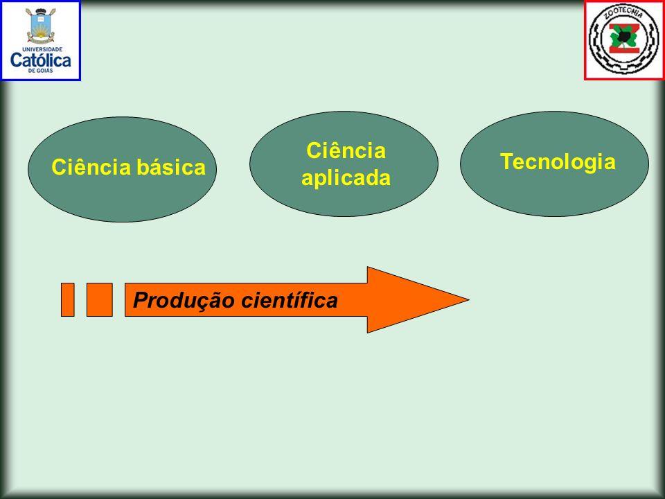 Ciência aplicada Tecnologia Ciência básica Produção científica
