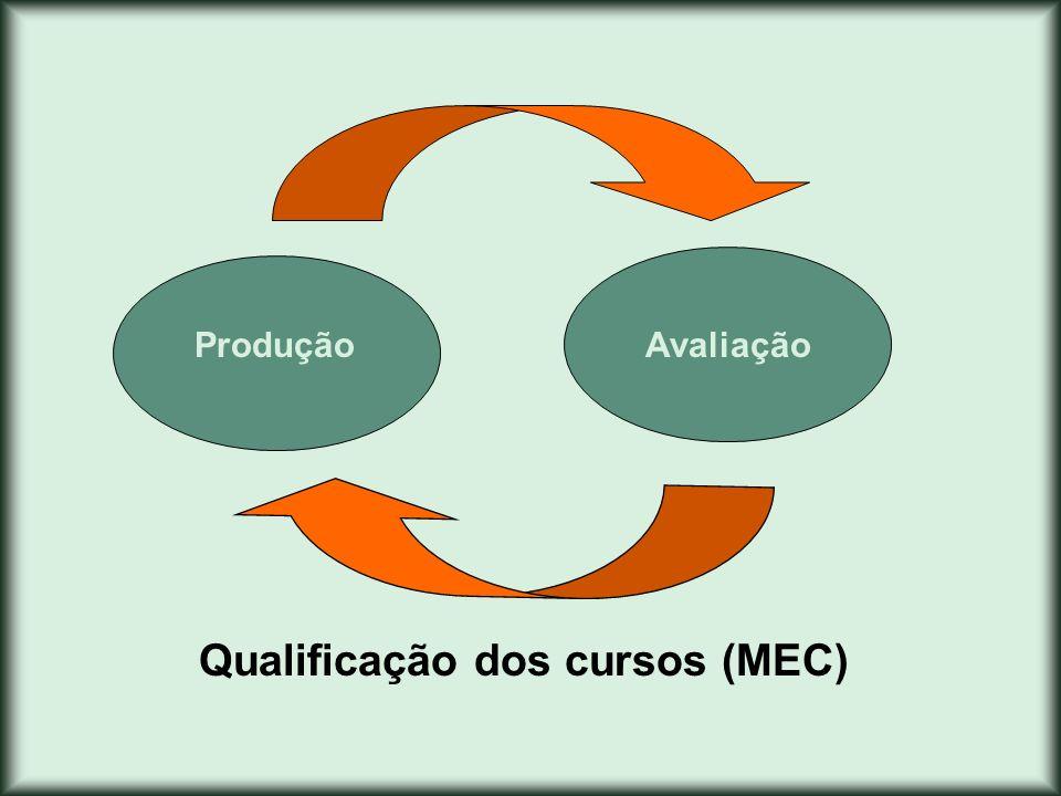 Qualificação dos cursos (MEC)
