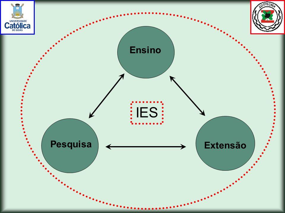 Ensino IES Extensão Pesquisa