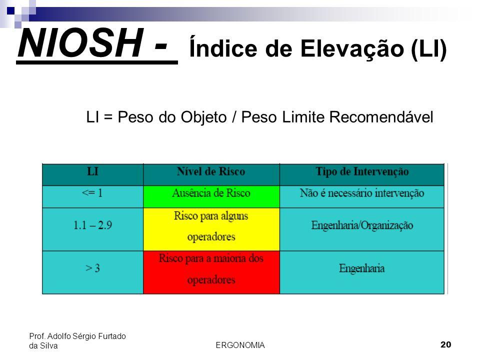 NIOSH - Índice de Elevação (LI)