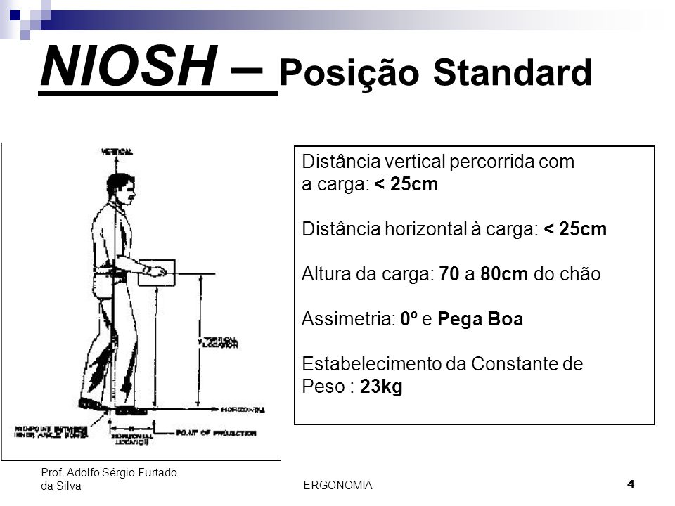 NIOSH – Posição Standard