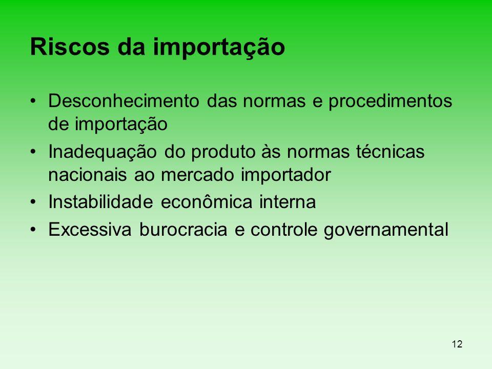 Riscos da importação Desconhecimento das normas e procedimentos de importação.