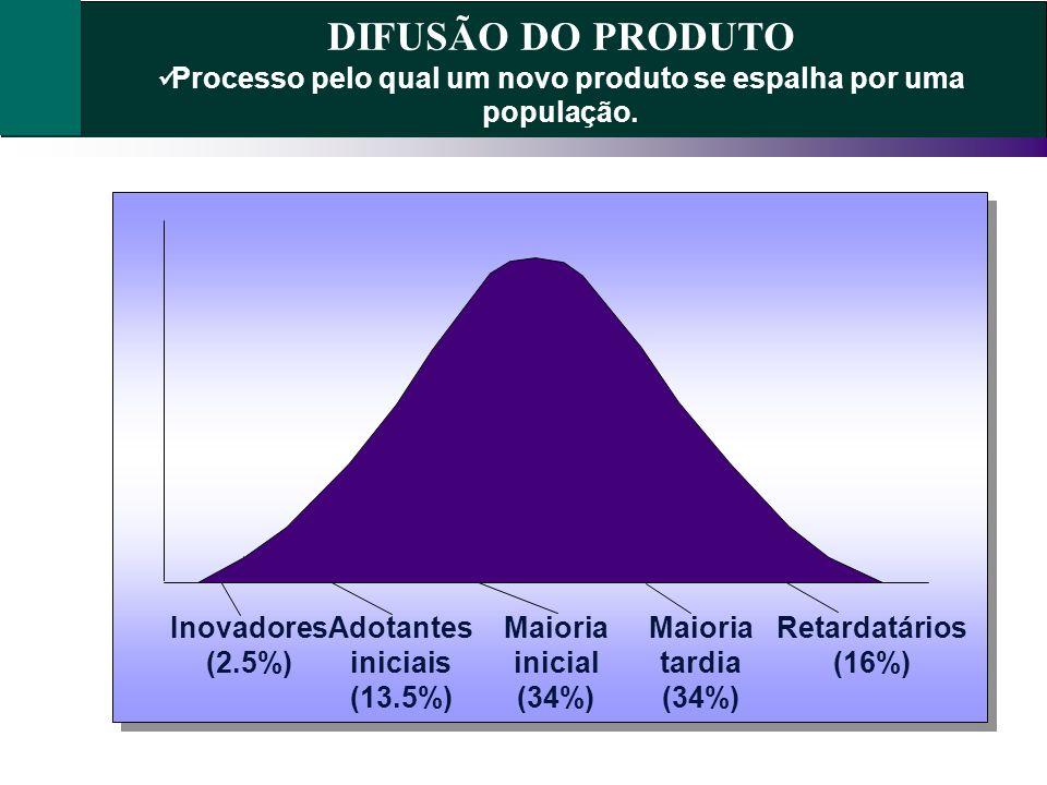 DIFUSÃO DO PRODUTO Processo pelo qual um novo produto se espalha por uma população. Inovadores (2.5%)