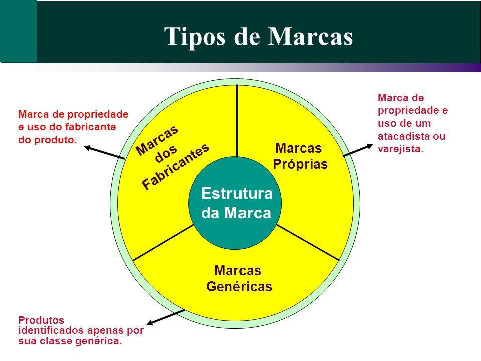 Tipos de Marcas Estrutura da Marca Marcas dos Fabricantes Marcas
