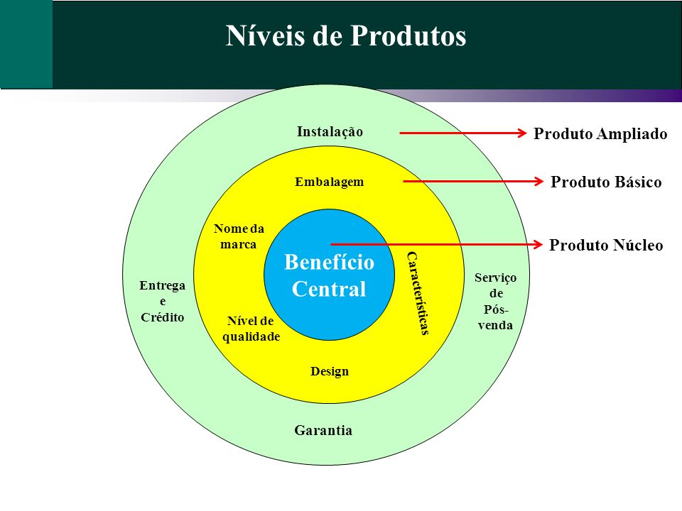 Níveis de Produtos Benefício Central Produto Ampliado Produto Básico