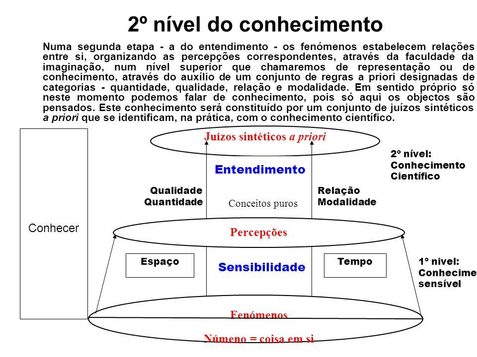 2º nível do conhecimento Juízos sintéticos a priori