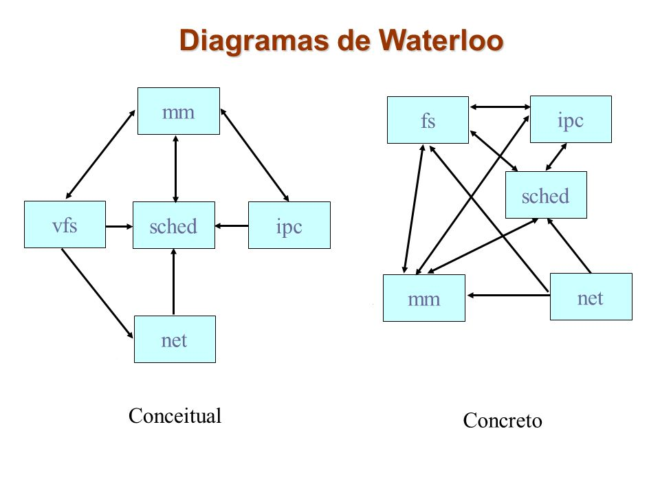 Diagramas de Waterloo mm fs ipc sched vfs sched ipc mm net net