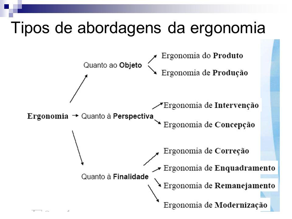Tipos de abordagens da ergonomia