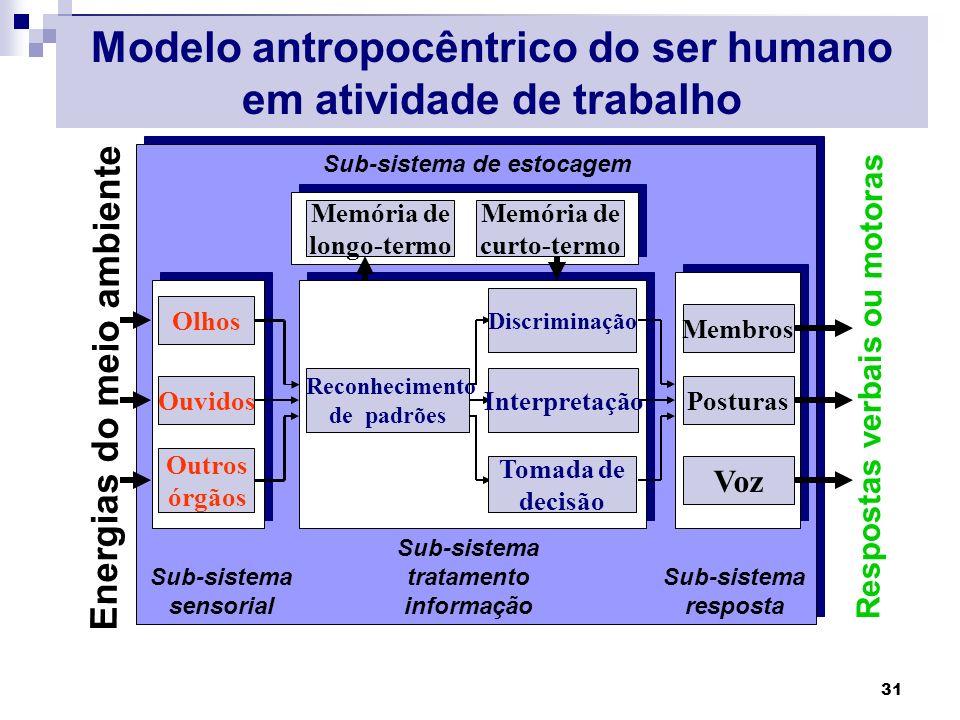 Modelo antropocêntrico do ser humano em atividade de trabalho
