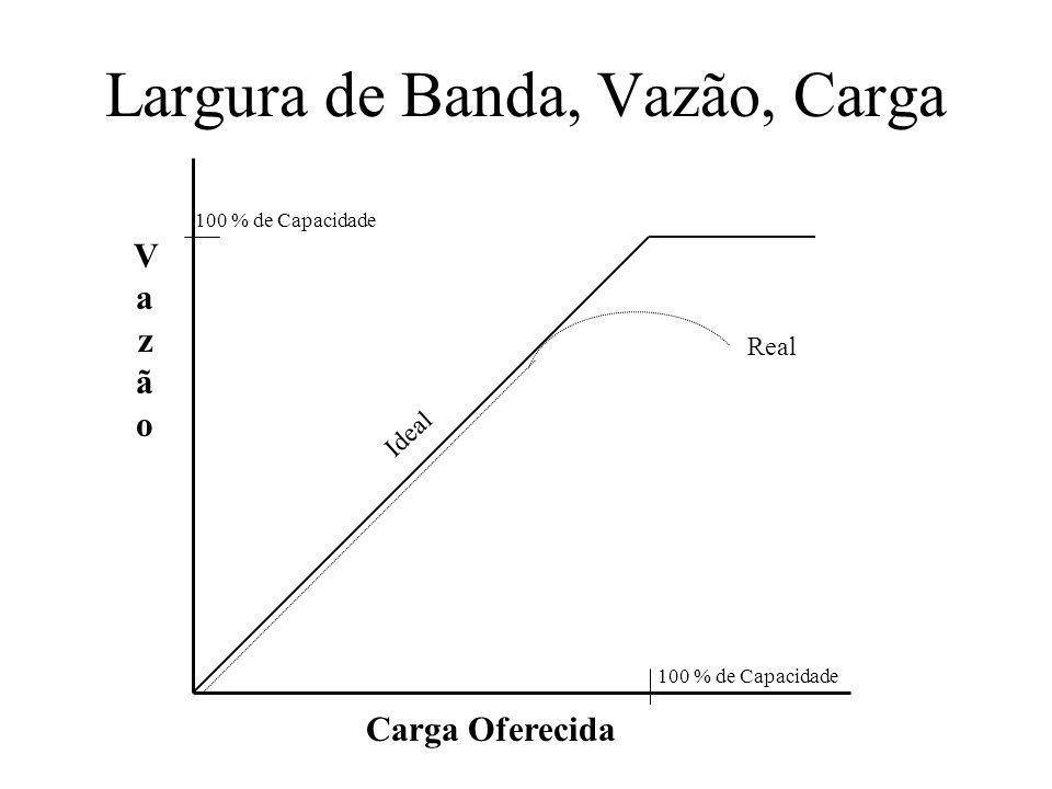 Largura de Banda, Vazão, Carga