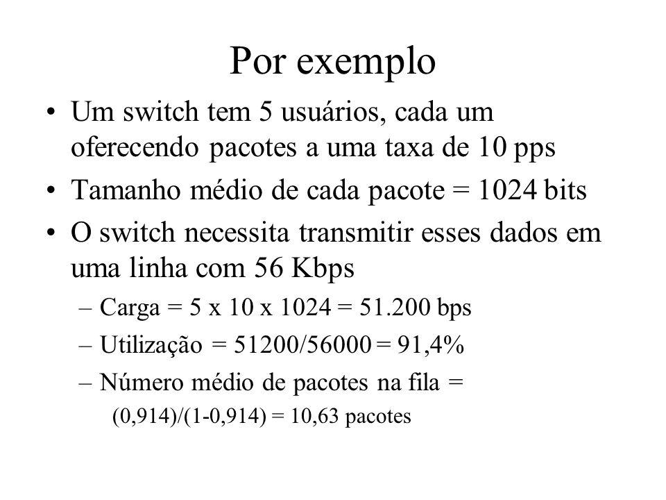 Por exemplo Um switch tem 5 usuários, cada um oferecendo pacotes a uma taxa de 10 pps. Tamanho médio de cada pacote = 1024 bits.