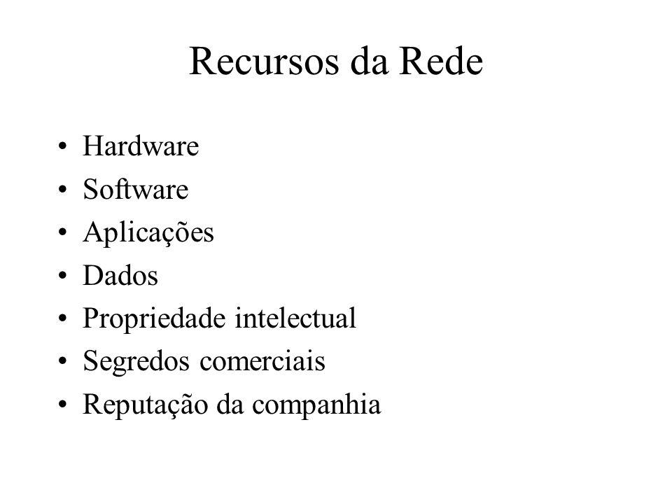 Recursos da Rede Hardware Software Aplicações Dados
