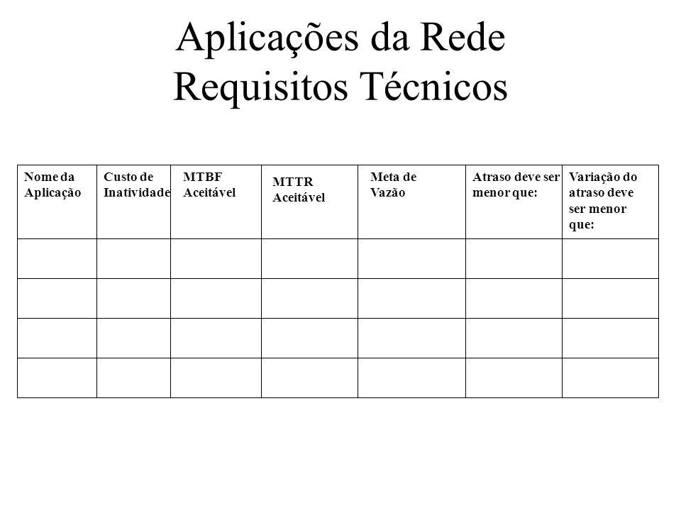 Aplicações da Rede Requisitos Técnicos