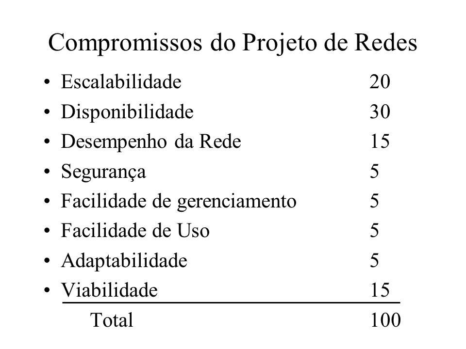 Compromissos do Projeto de Redes