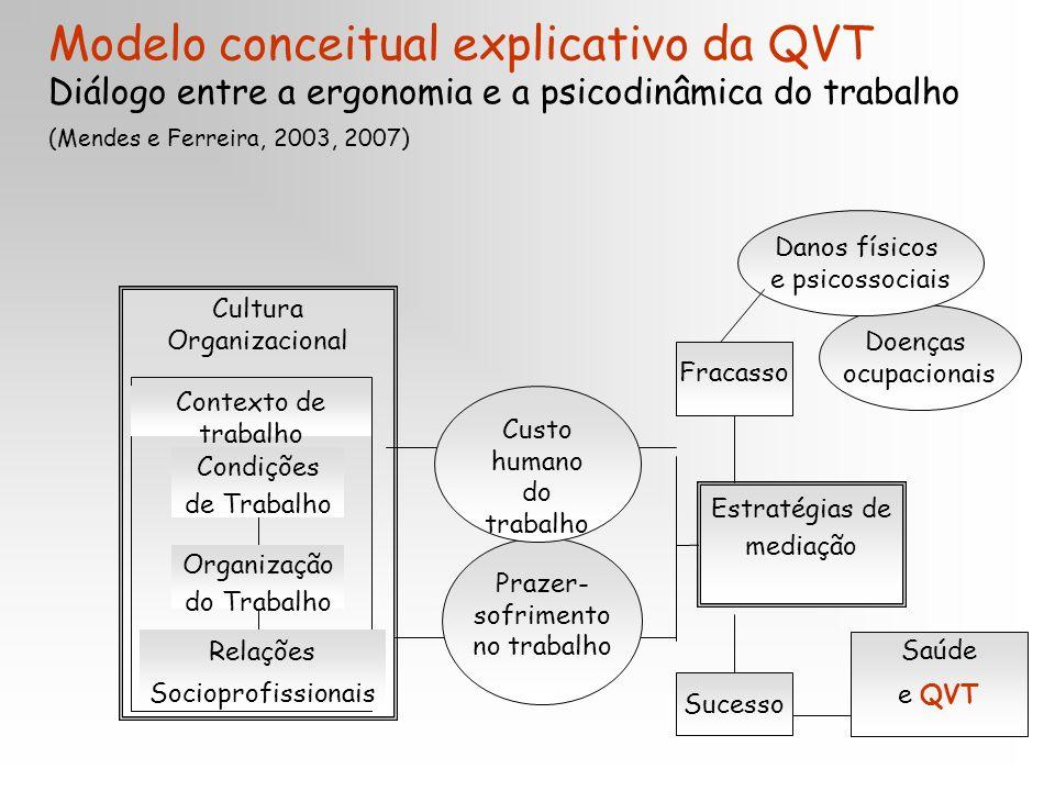 Modelo conceitual explicativo da QVT