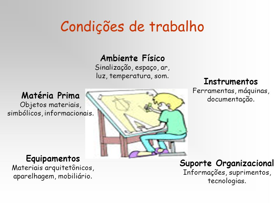 Condições de trabalho Ambiente Físico Sinalização, espaço, ar, luz, temperatura, som. Instrumentos Ferramentas, máquinas, documentação.