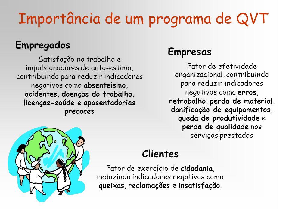 Importância de um programa de QVT