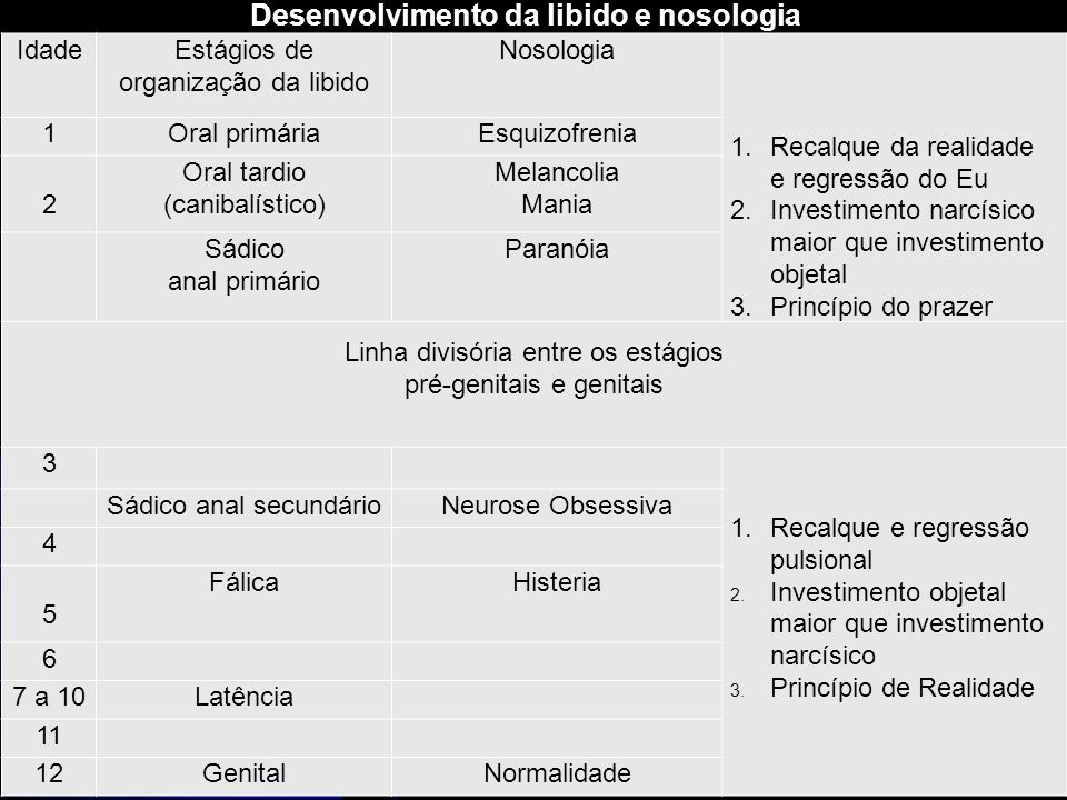 Desenvolvimento da libido e nosologia