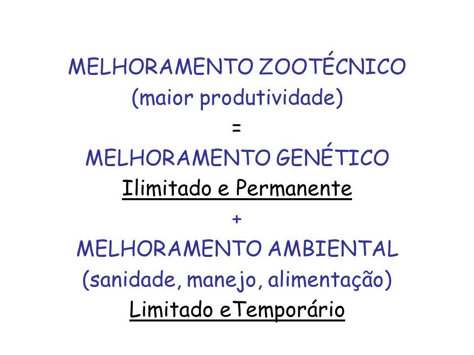 MELHORAMENTO ZOOTÉCNICO (maior produtividade) = MELHORAMENTO GENÉTICO