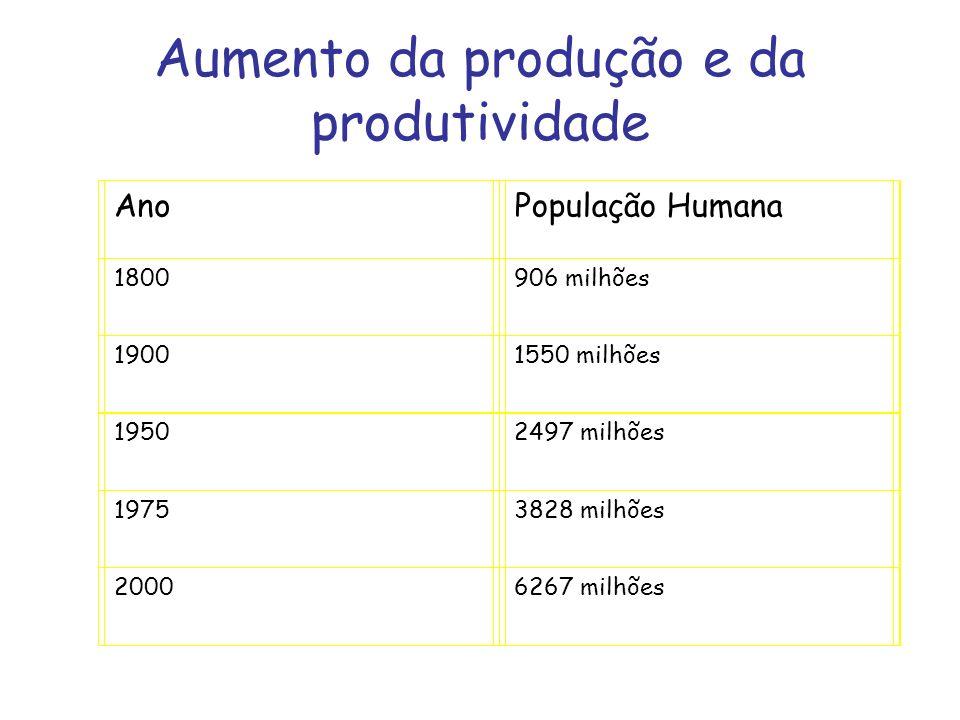 Aumento da produção e da produtividade