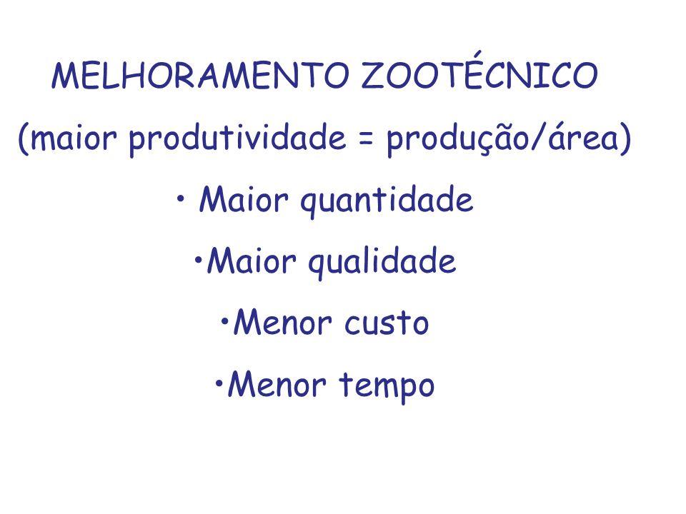 MELHORAMENTO ZOOTÉCNICO (maior produtividade = produção/área)