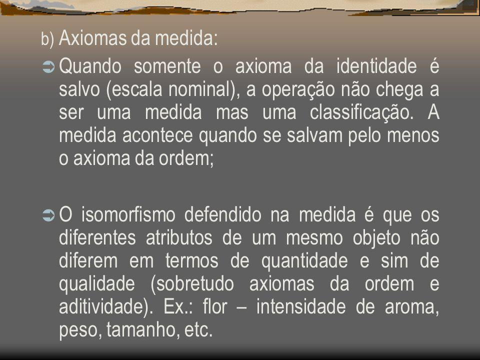 b) Axiomas da medida: